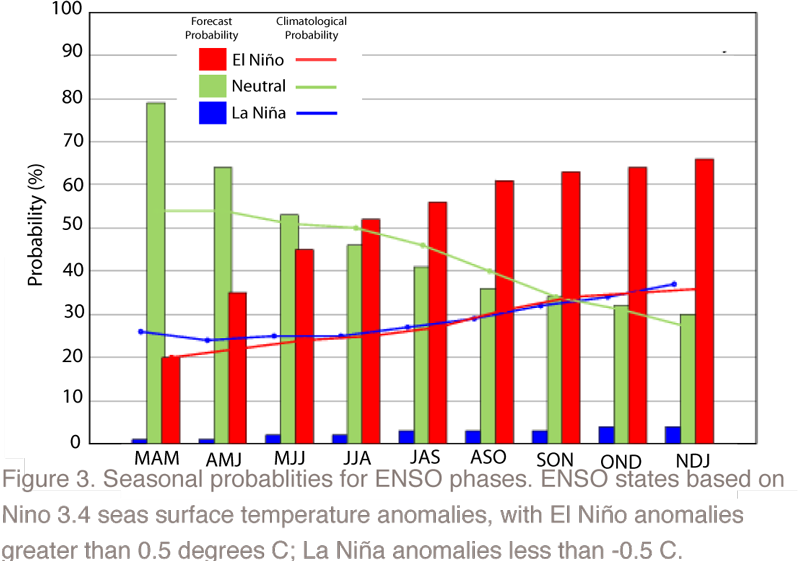 Seasonal Probabilities for ENSO Phases